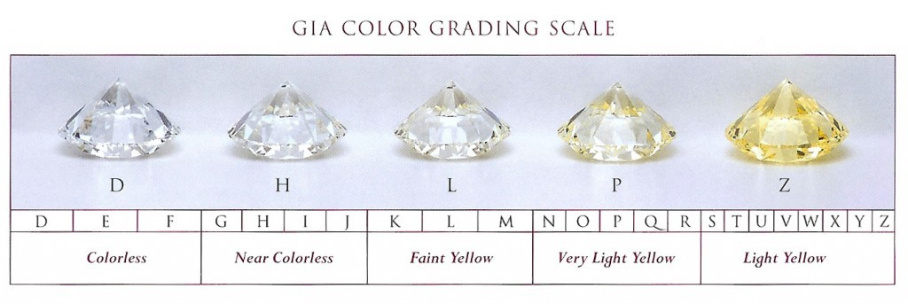 GIA-color-grading-scale-1024x343